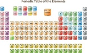 Periodic Table Of The Elements Digitally Printed Photo Roller Blind